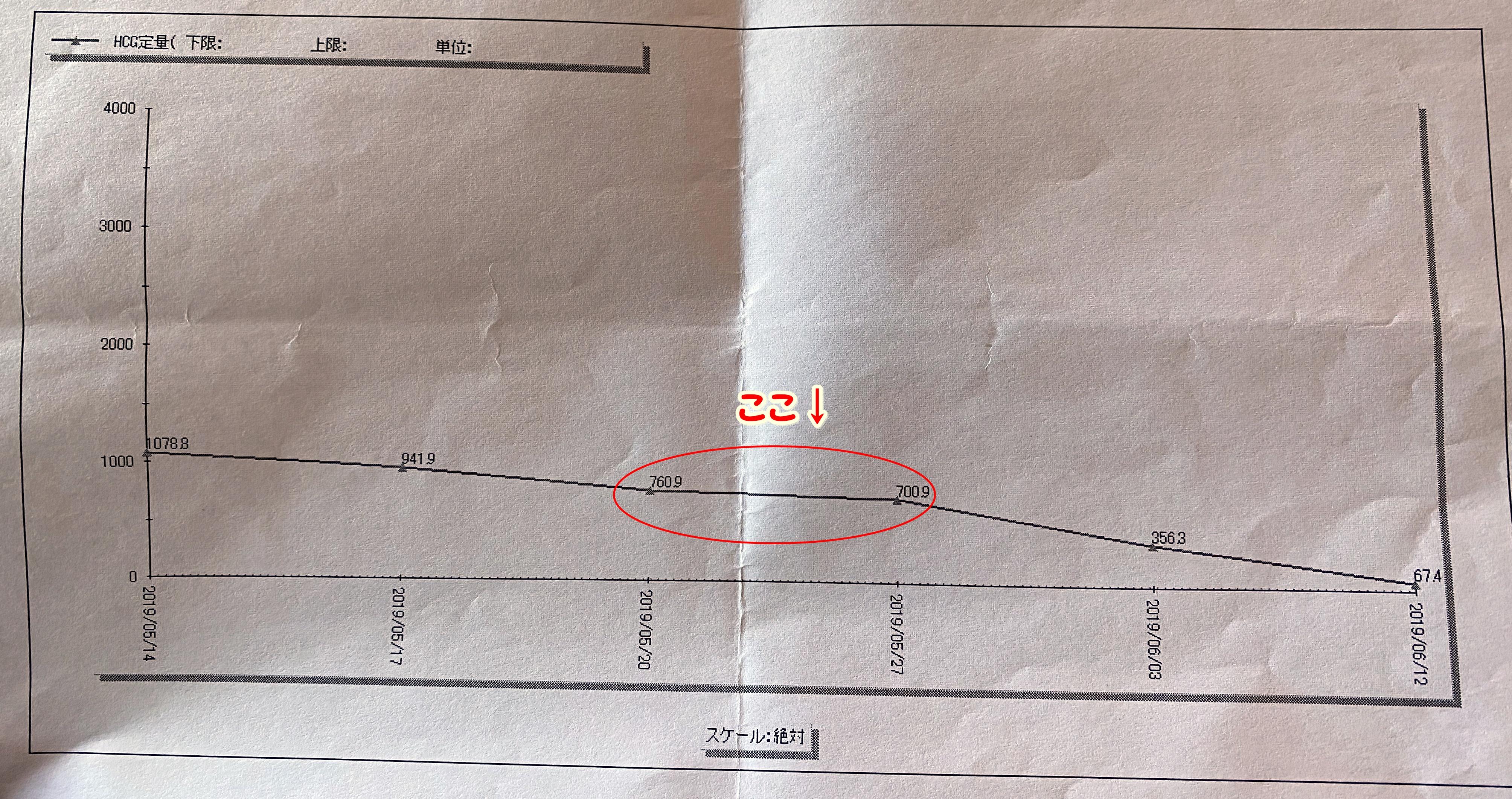 子宮外妊娠のHCG値の推移2